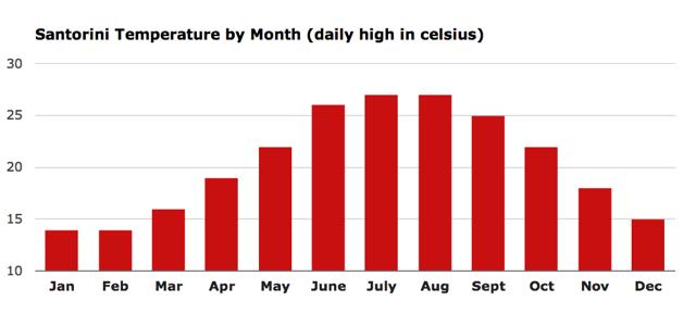 Температура на Санторини по месяцам